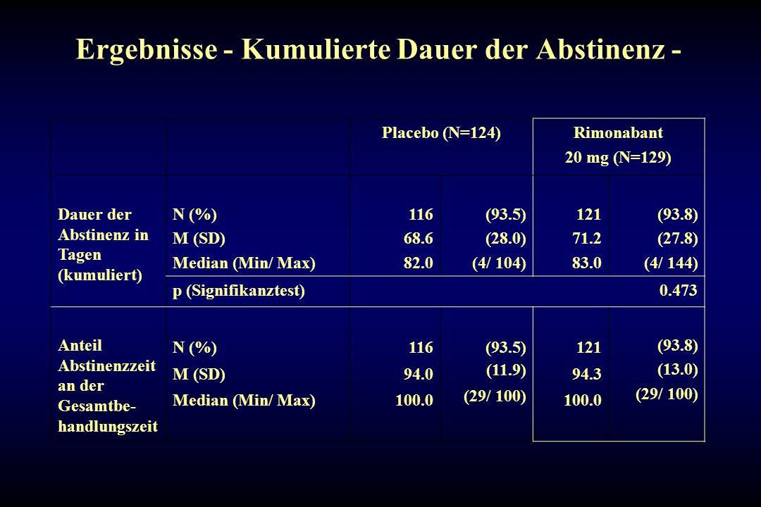 Ergebnisse - Kumulierte Dauer der Abstinenz -