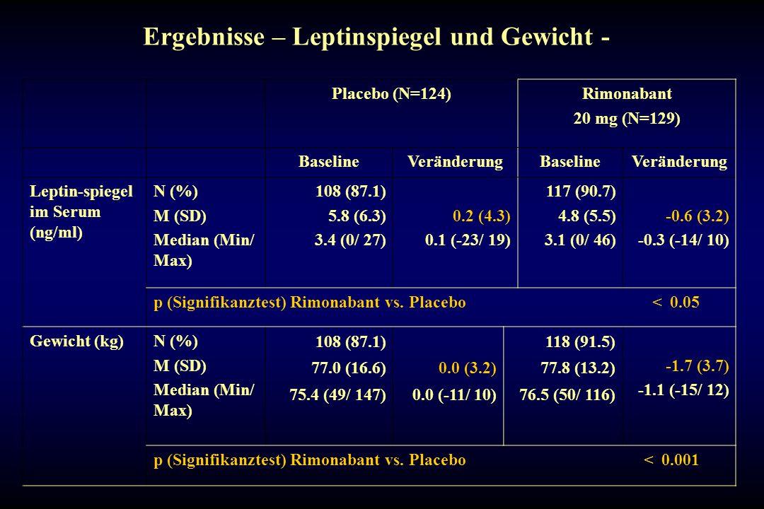 Ergebnisse – Leptinspiegel und Gewicht -