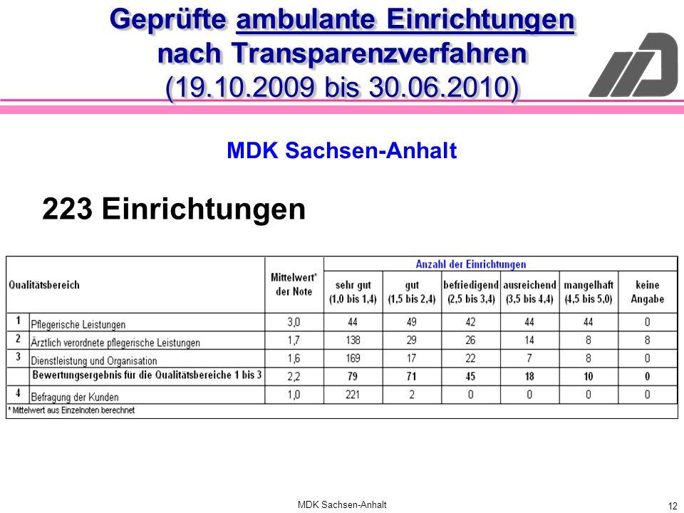 Geprüfte ambulante Einrichtungen nach Transparenzverfahren (19. 10
