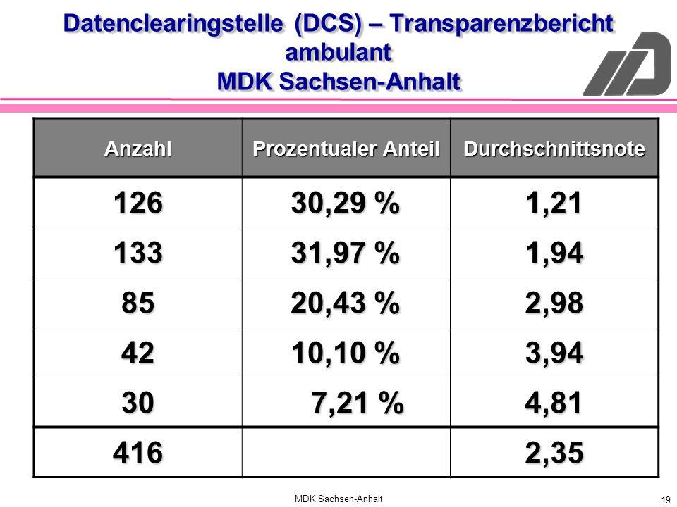 Datenclearingstelle (DCS) – Transparenzbericht ambulant MDK Sachsen-Anhalt