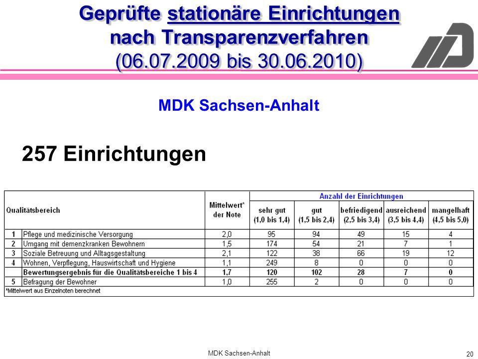 Geprüfte stationäre Einrichtungen nach Transparenzverfahren (06. 07