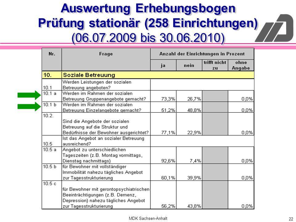 Auswertung Erhebungsbogen Prüfung stationär (258 Einrichtungen) (06.07.2009 bis 30.06.2010)