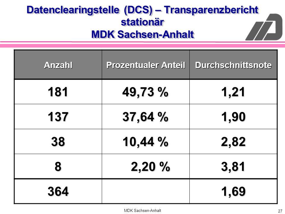 Datenclearingstelle (DCS) – Transparenzbericht stationär MDK Sachsen-Anhalt