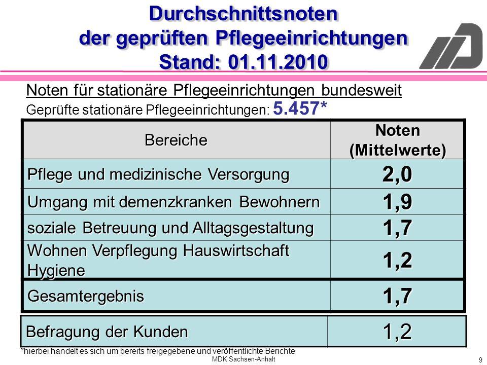 Durchschnittsnoten der geprüften Pflegeeinrichtungen Stand: 01.11.2010