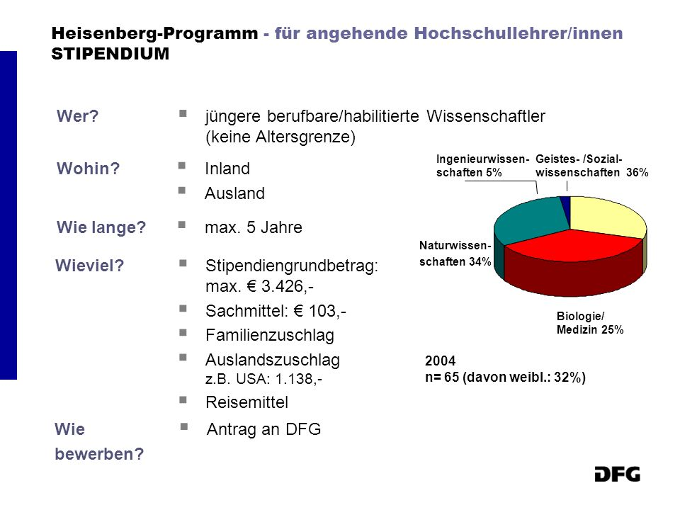 Heisenberg-Programm - für angehende Hochschullehrer/innen STIPENDIUM
