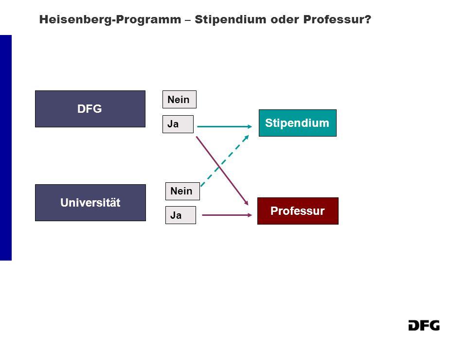 Heisenberg-Programm – Stipendium oder Professur