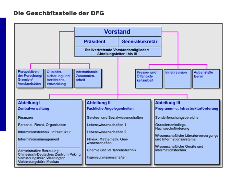 Die Geschäftsstelle der DFG