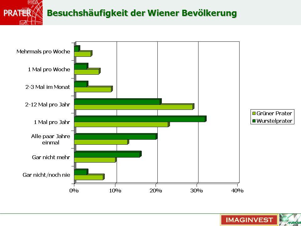 Besuchshäufigkeit der Wiener Bevölkerung