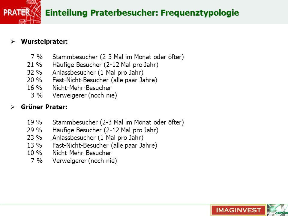 Einteilung Praterbesucher: Frequenztypologie