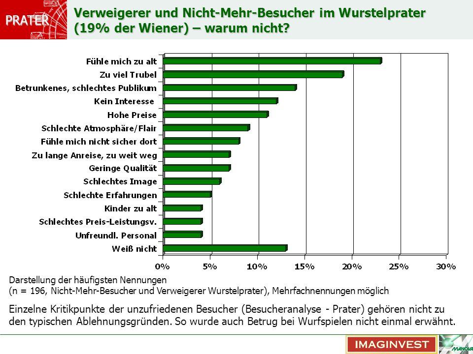 Verweigerer und Nicht-Mehr-Besucher im Wurstelprater (19% der Wiener) – warum nicht