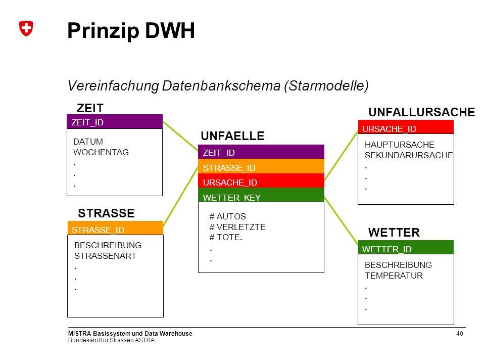 Prinzip DWH Vereinfachung Datenbankschema (Starmodelle) ZEIT