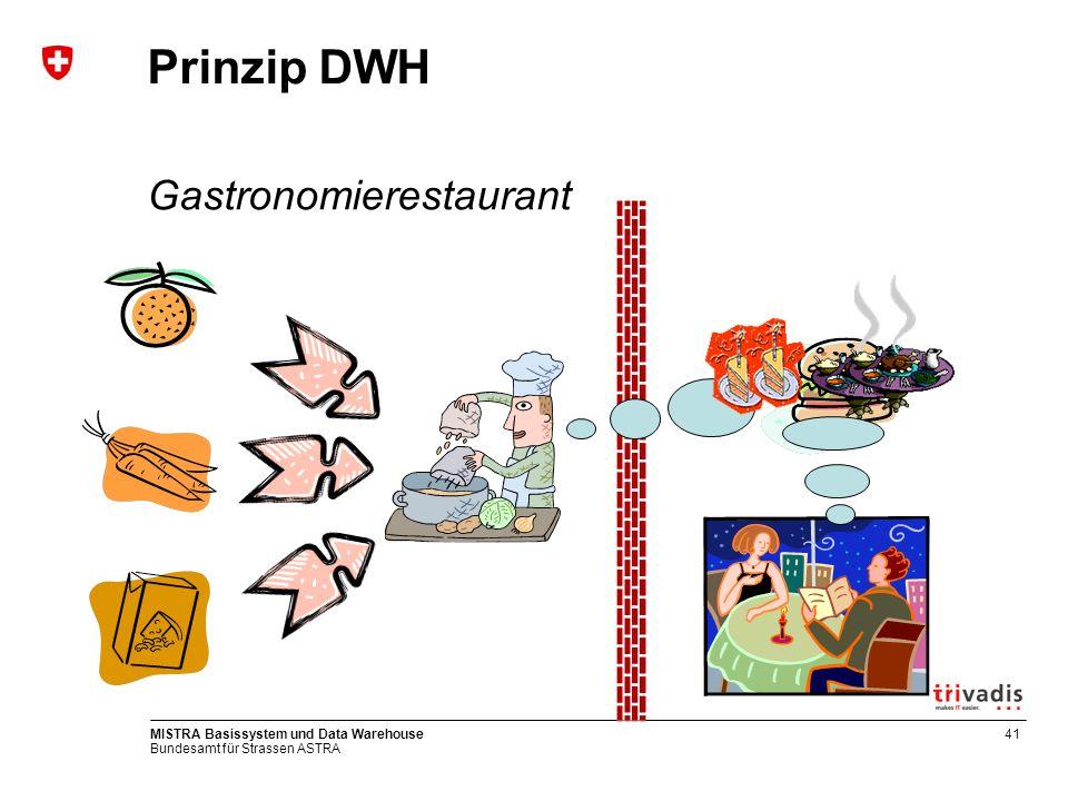 Prinzip DWH Gastronomierestaurant