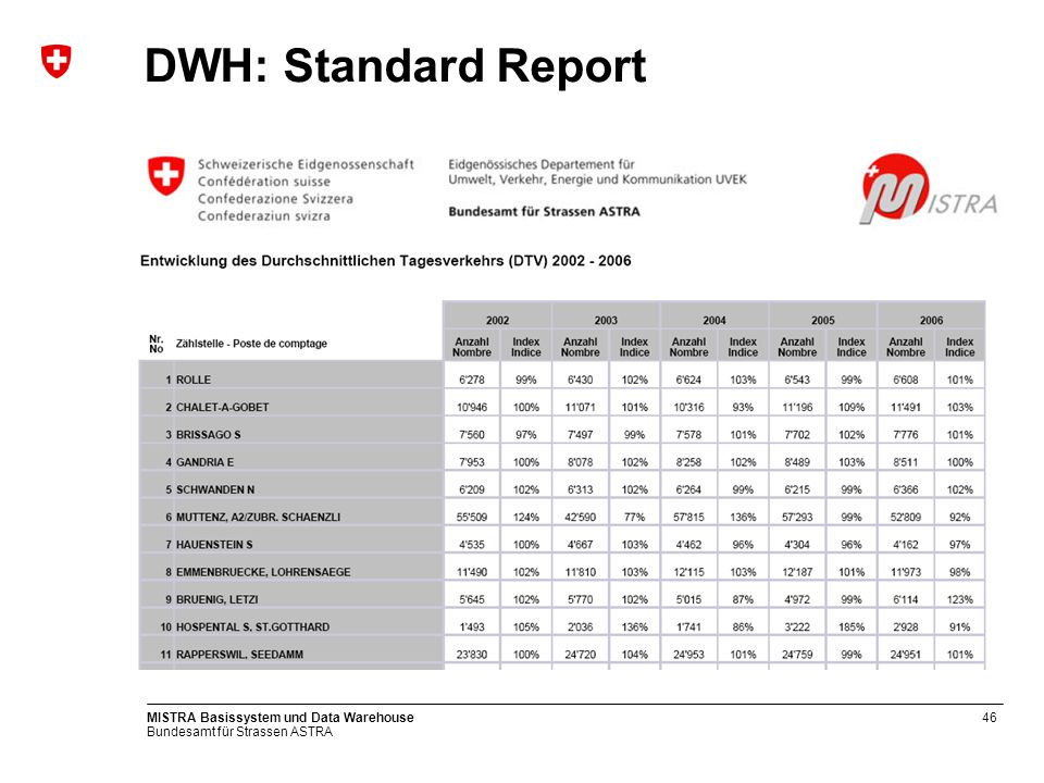 DWH: Standard Report MISTRA Basissystem und Data Warehouse