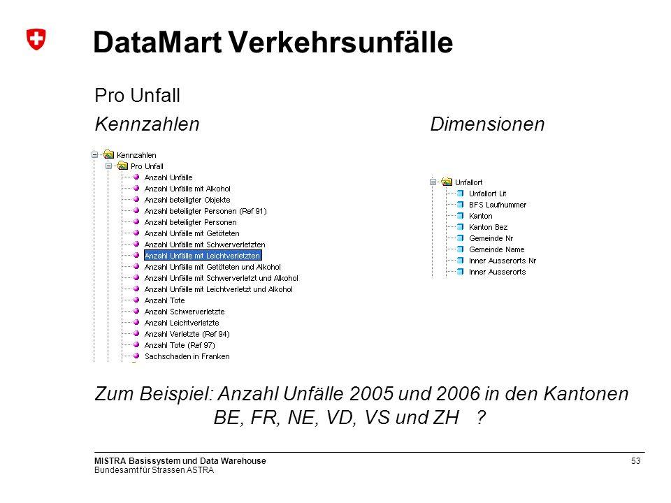 DataMart Verkehrsunfälle