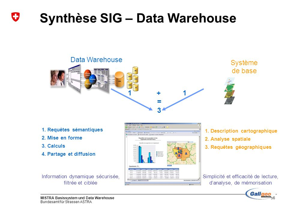 Synthèse SIG – Data Warehouse
