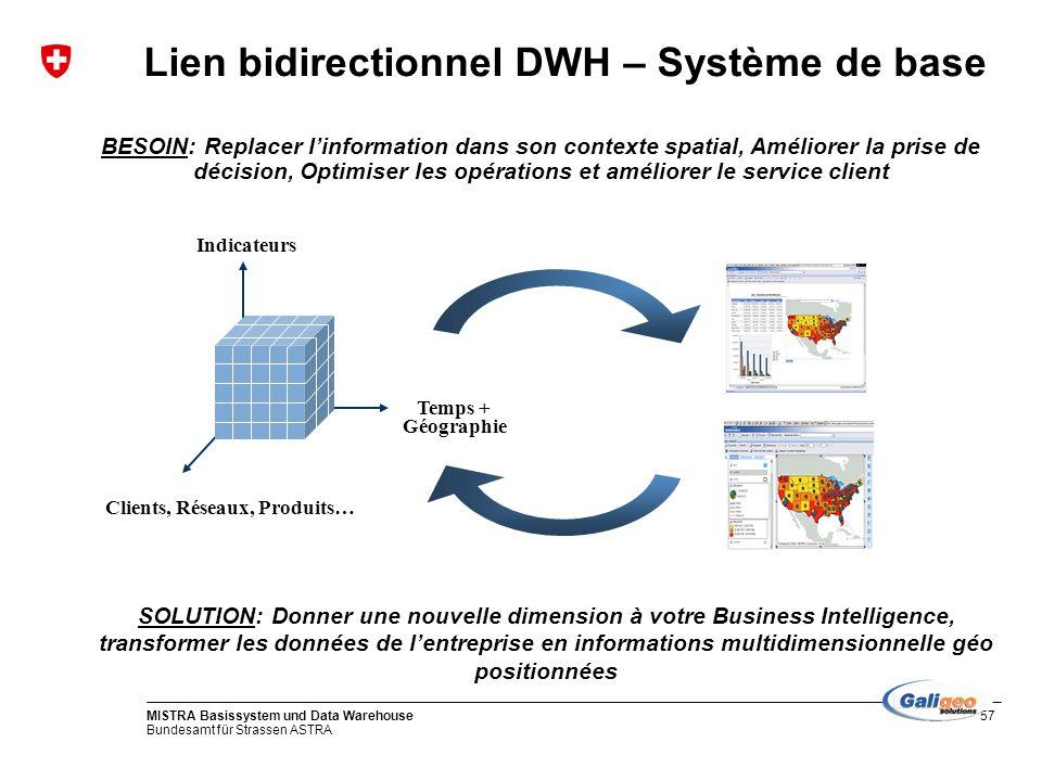 Lien bidirectionnel DWH – Système de base