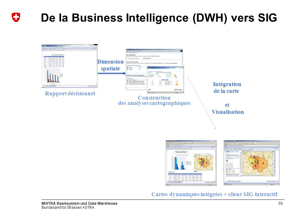 De la Business Intelligence (DWH) vers SIG