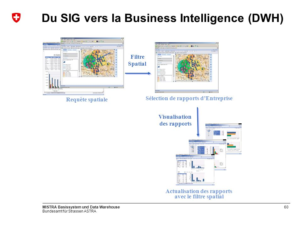 Du SIG vers la Business Intelligence (DWH)