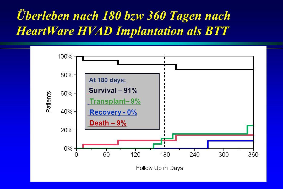 Überleben nach 180 bzw 360 Tagen nach HeartWare HVAD Implantation als BTT