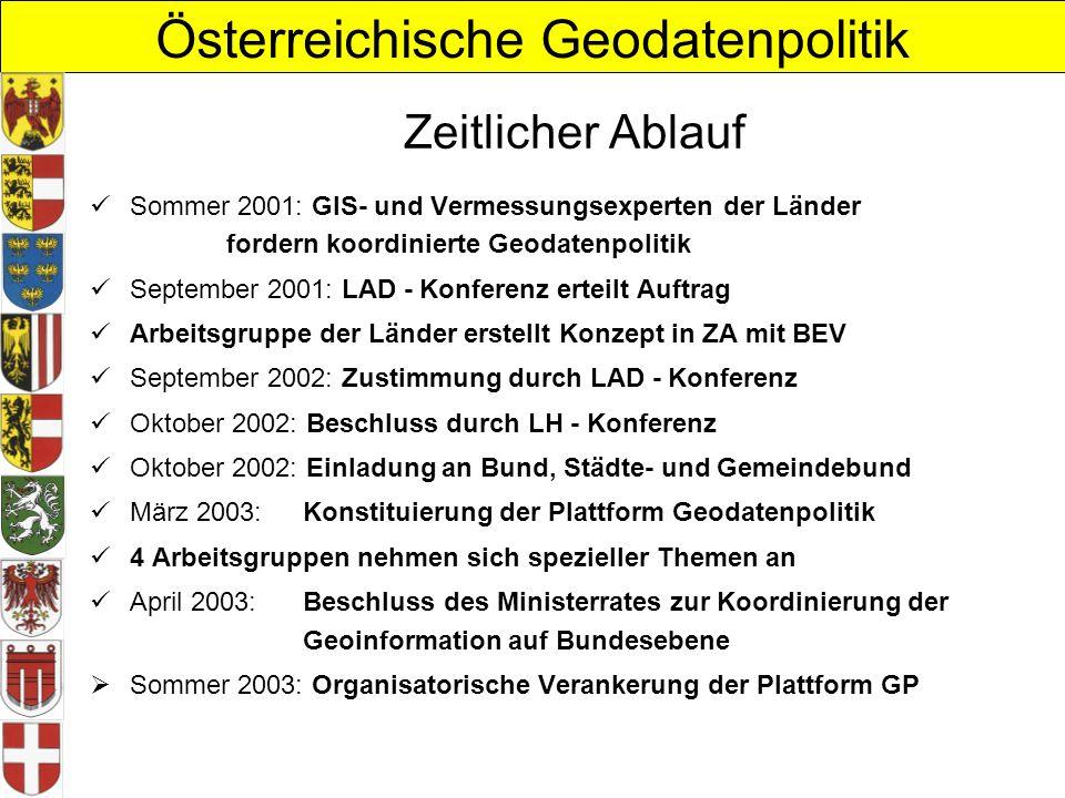 Zeitlicher Ablauf Sommer 2001: GIS- und Vermessungsexperten der Länder fordern koordinierte Geodatenpolitik.