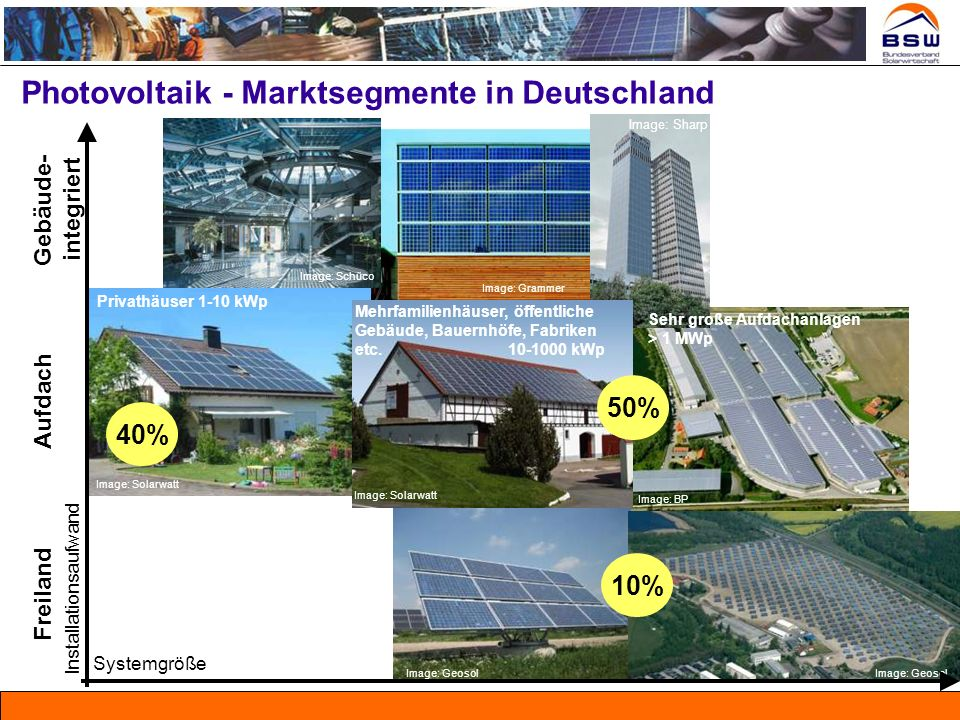 Photovoltaik - Marktsegmente in Deutschland