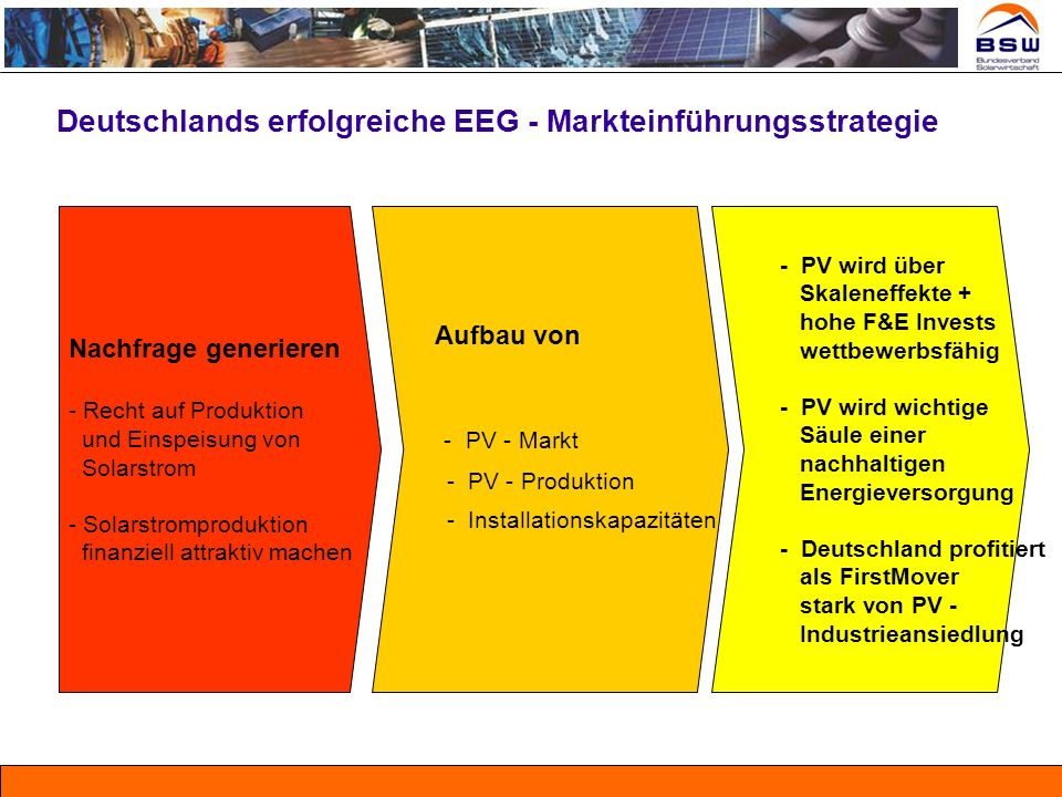 Deutschlands erfolgreiche EEG - Markteinführungsstrategie
