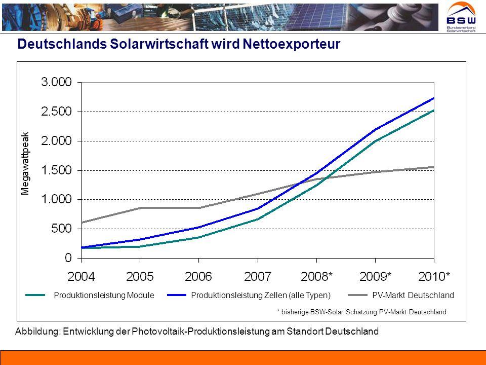 Deutschlands Solarwirtschaft wird Nettoexporteur