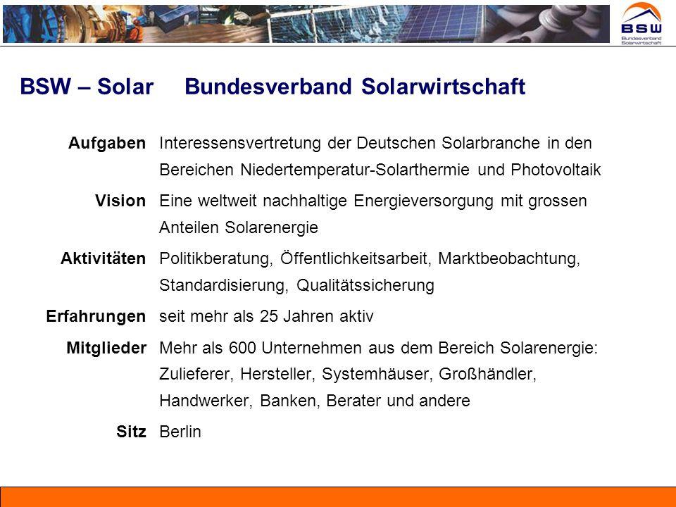 BSW – Solar Bundesverband Solarwirtschaft