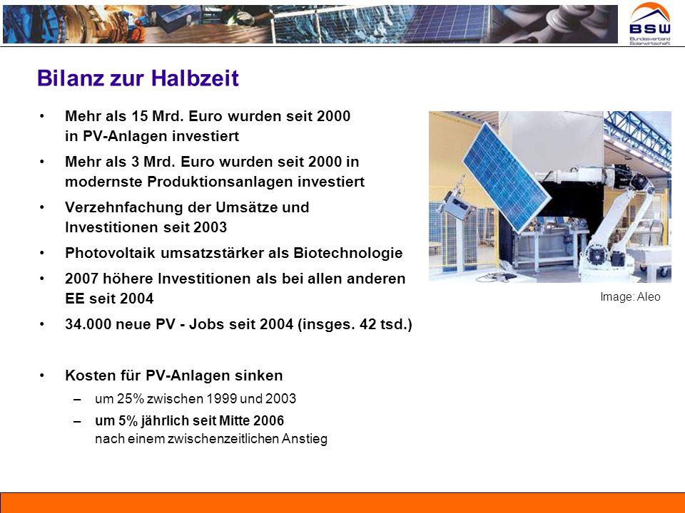 Bilanz zur Halbzeit Mehr als 15 Mrd. Euro wurden seit 2000 in PV-Anlagen investiert.
