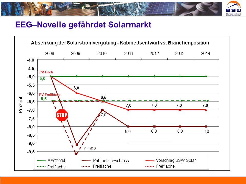 EEG–Novelle gefährdet Solarmarkt