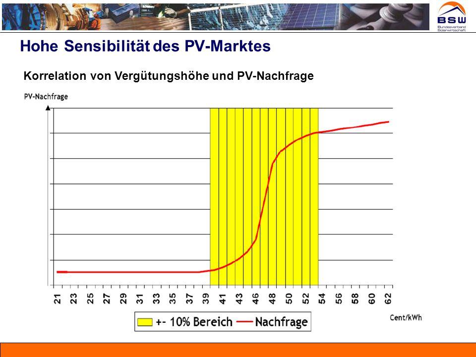 Hohe Sensibilität des PV-Marktes