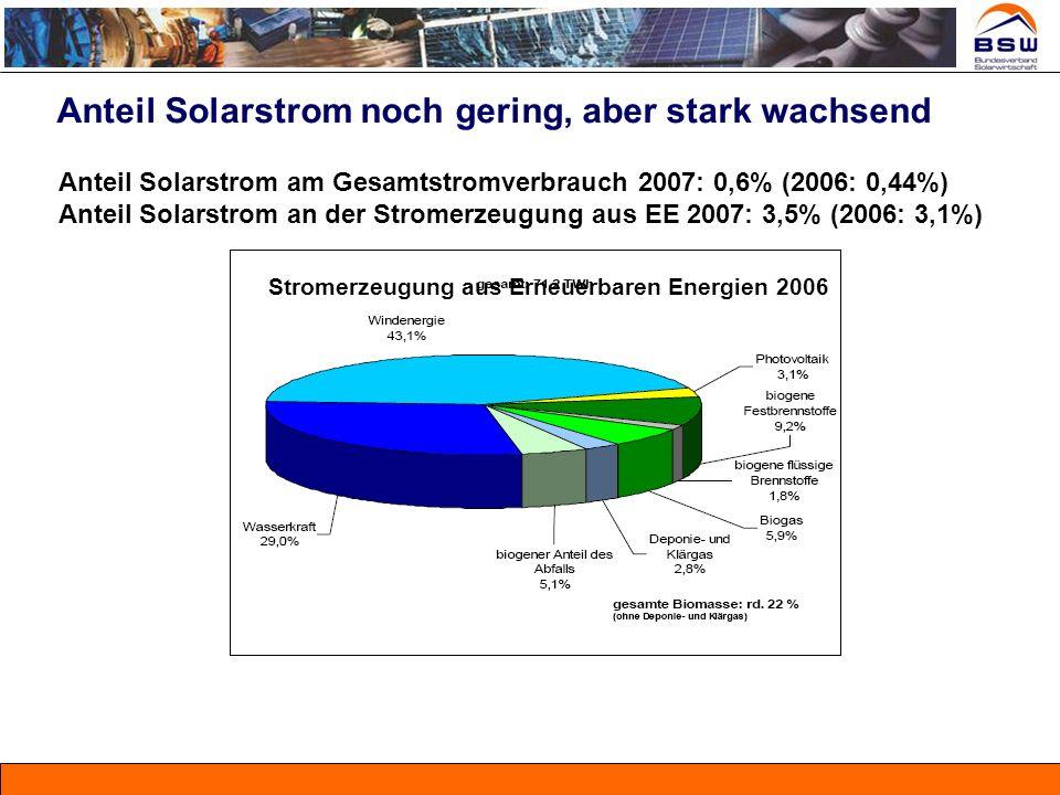 Anteil Solarstrom noch gering, aber stark wachsend