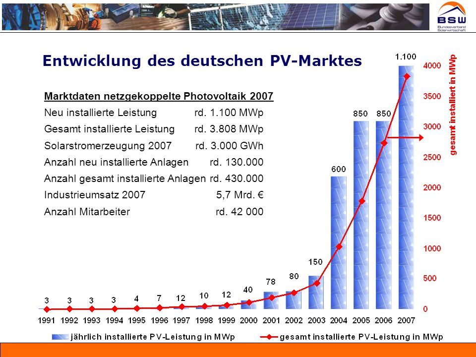 Entwicklung des deutschen PV-Marktes