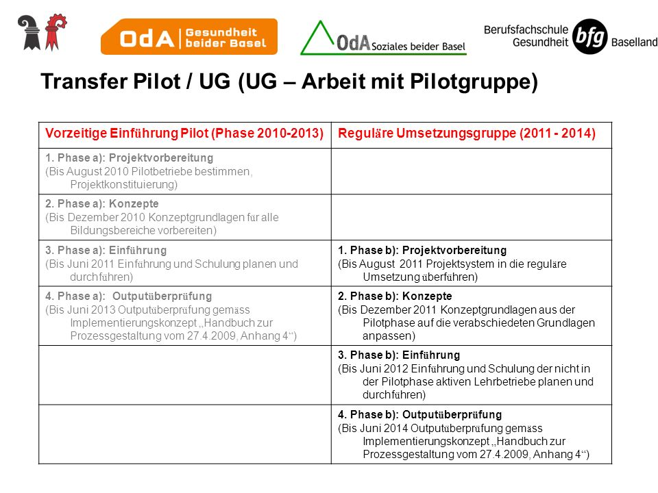 Transfer Pilot / UG (UG – Arbeit mit Pilotgruppe)
