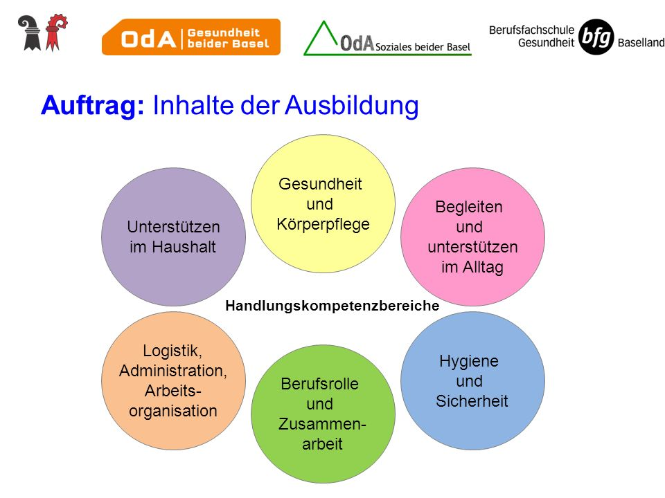 Handlungskompetenzbereiche