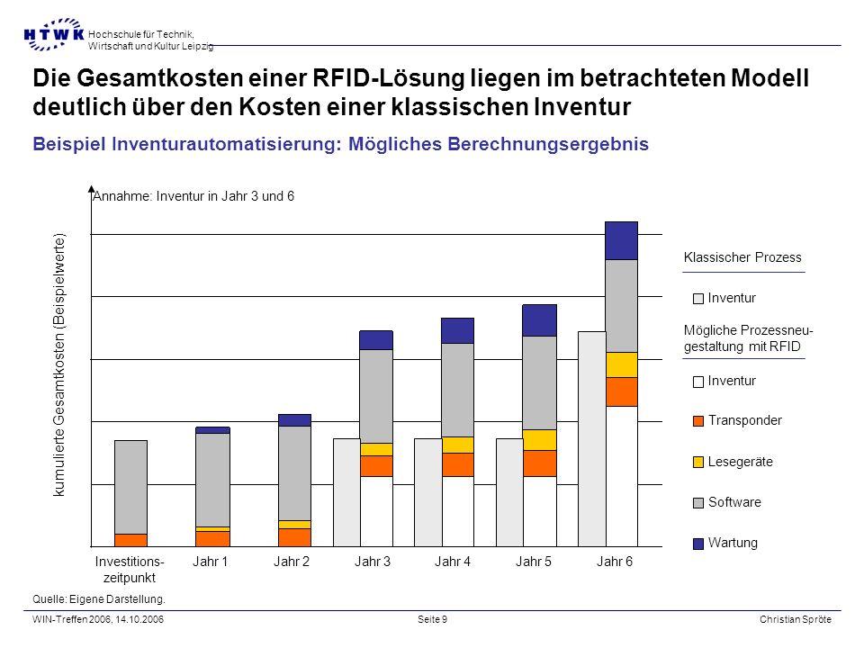 Die Gesamtkosten einer RFID-Lösung liegen im betrachteten Modell deutlich über den Kosten einer klassischen Inventur