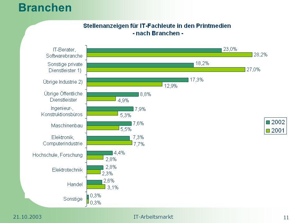 Branchen 21.10.2003 IT-Arbeitsmarkt