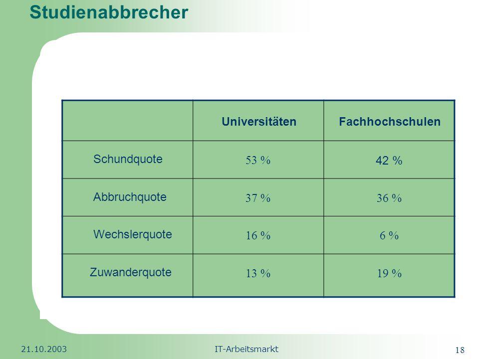 Studienabbrecher 53 % 42 % 37 % 36 % 16 % 6 % 13 % 19 % Universitäten