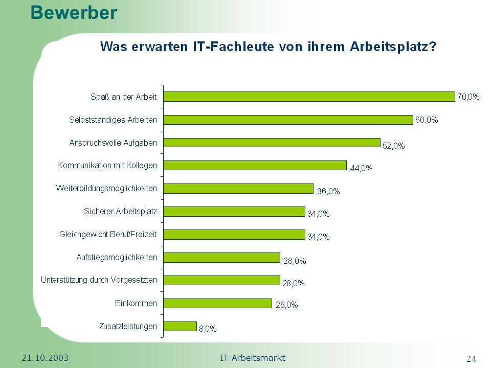 Bewerber 21.10.2003 IT-Arbeitsmarkt