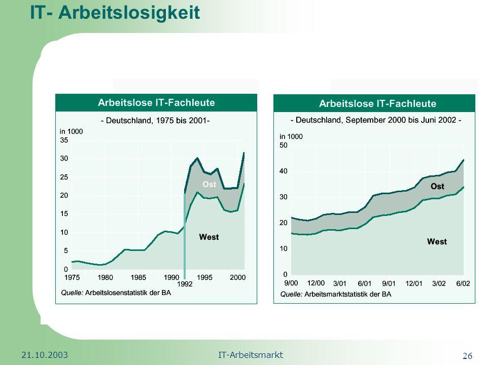 IT- Arbeitslosigkeit 21.10.2003 IT-Arbeitsmarkt