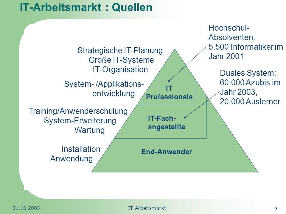 IT-Arbeitsmarkt : Quellen