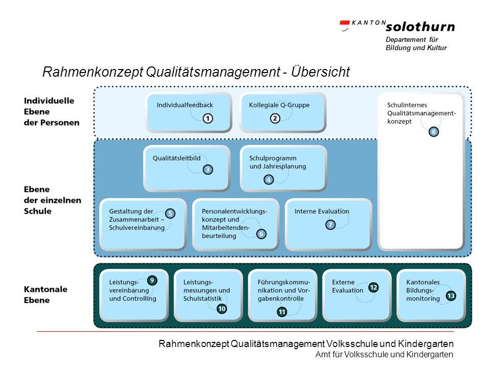Rahmenkonzept Qualitätsmanagement - Übersicht