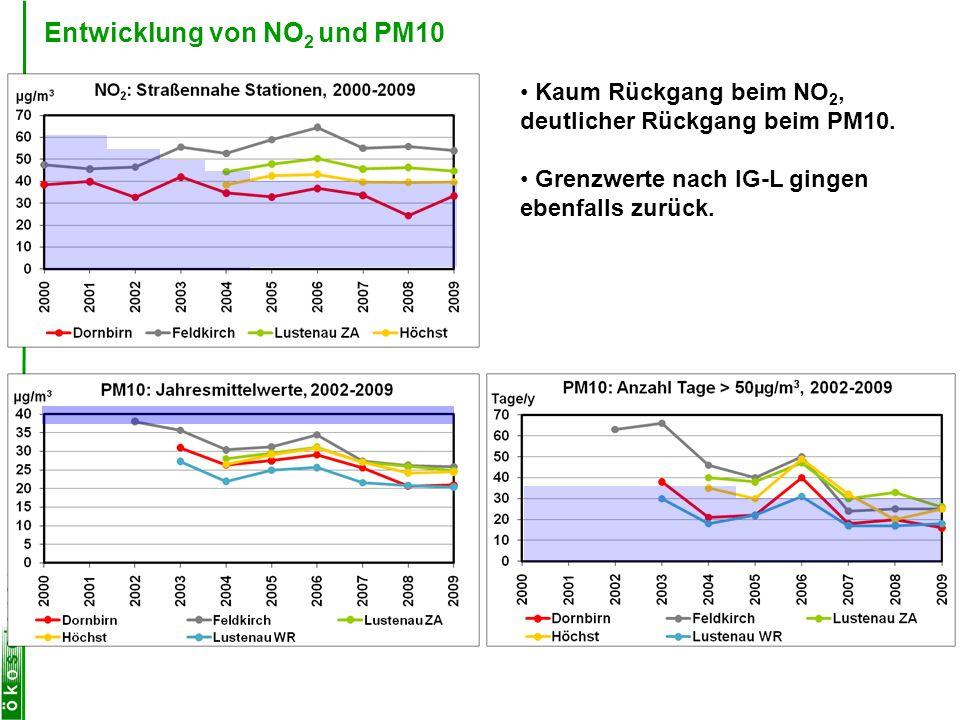 Entwicklung von NO2 und PM10