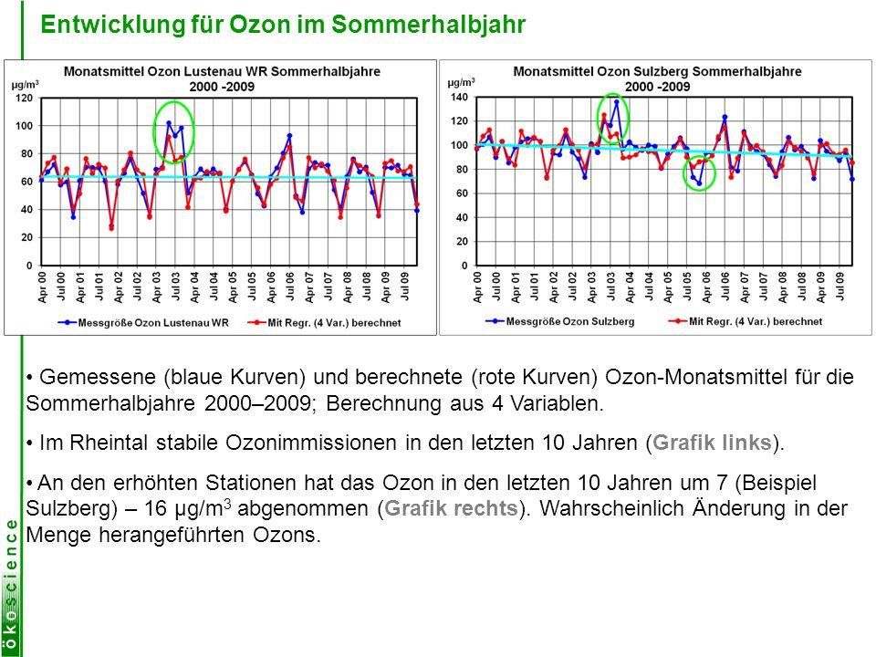 Entwicklung für Ozon im Sommerhalbjahr