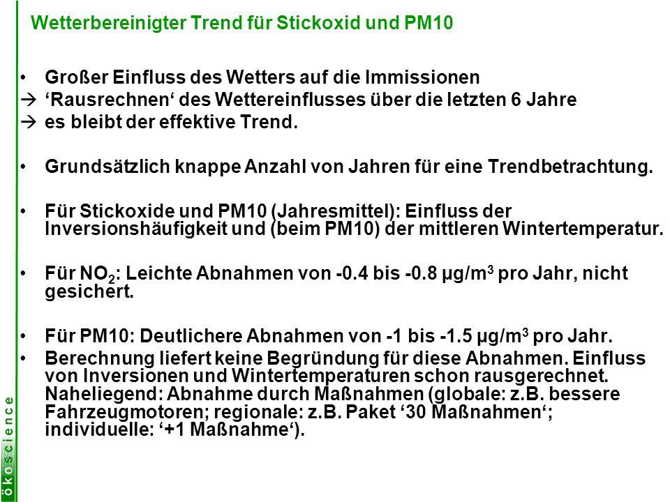 Wetterbereinigter Trend für Stickoxid und PM10
