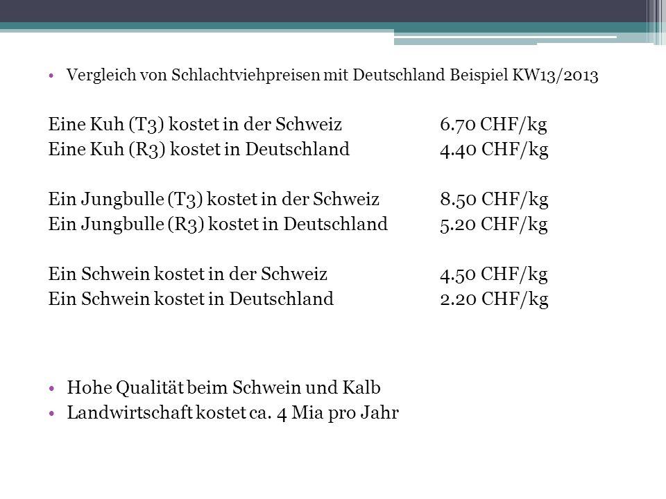 Eine Kuh (T3) kostet in der Schweiz 6.70 CHF/kg