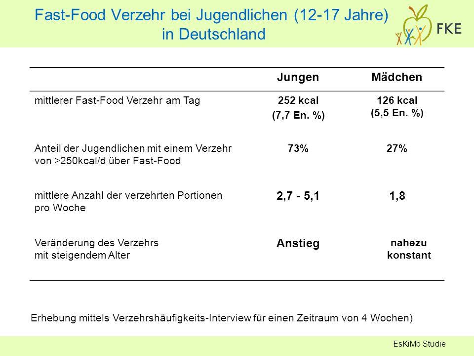 Fast-Food Verzehr bei Jugendlichen (12-17 Jahre) in Deutschland