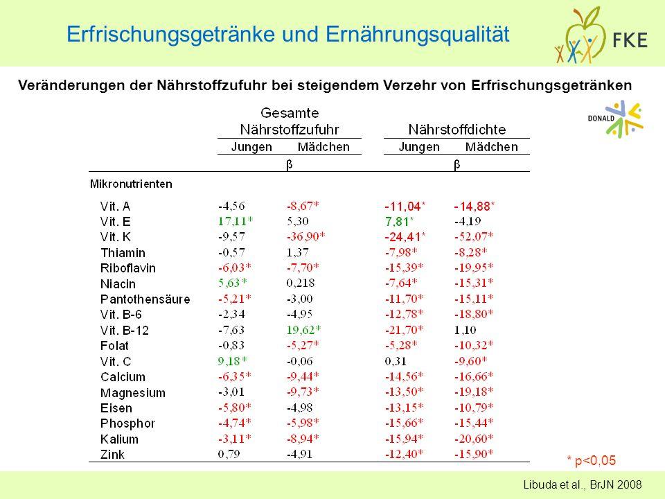 Erfrischungsgetränke und Ernährungsqualität