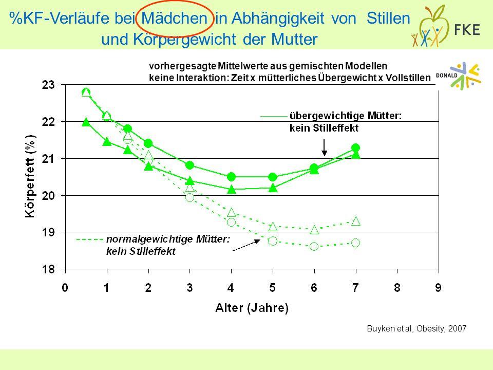 %KF-Verläufe bei Mädchen in Abhängigkeit von Stillen und Körpergewicht der Mutter