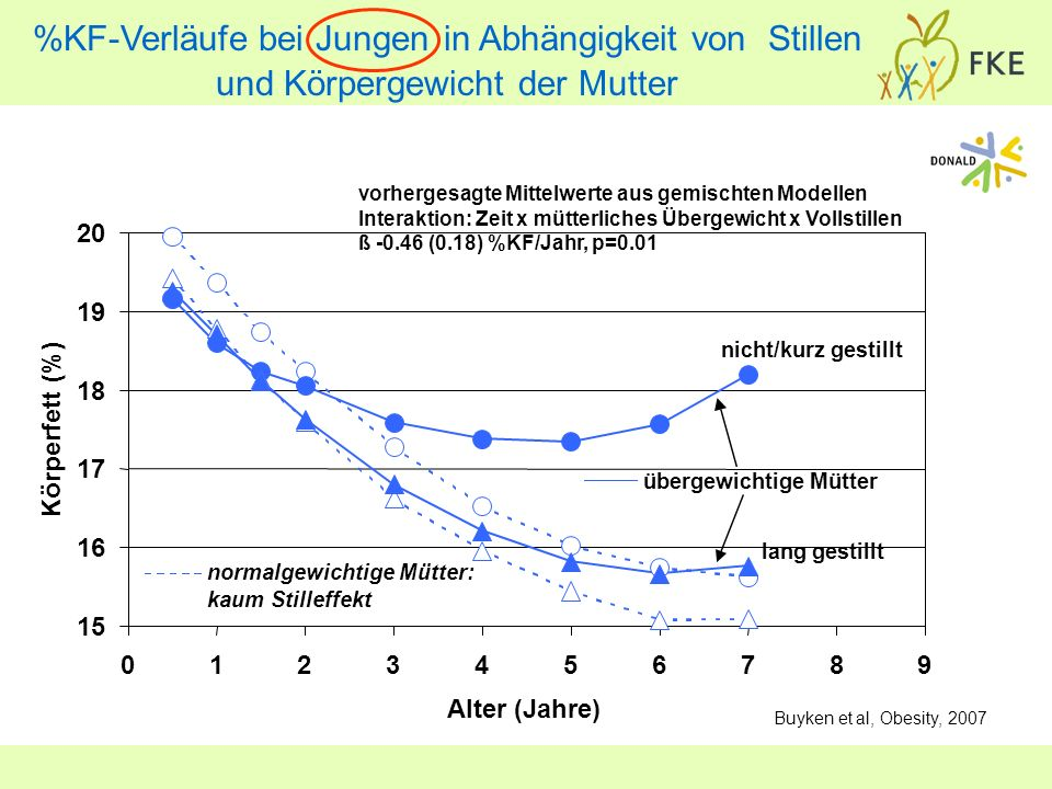 %KF-Verläufe bei Jungen in Abhängigkeit von Stillen und Körpergewicht der Mutter